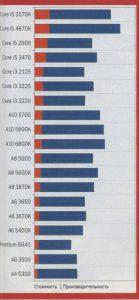 Richland - третье поколение CPU