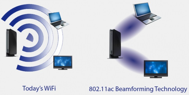 Направленный сигнал wifi